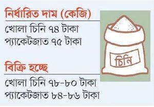 Sugar Selling price